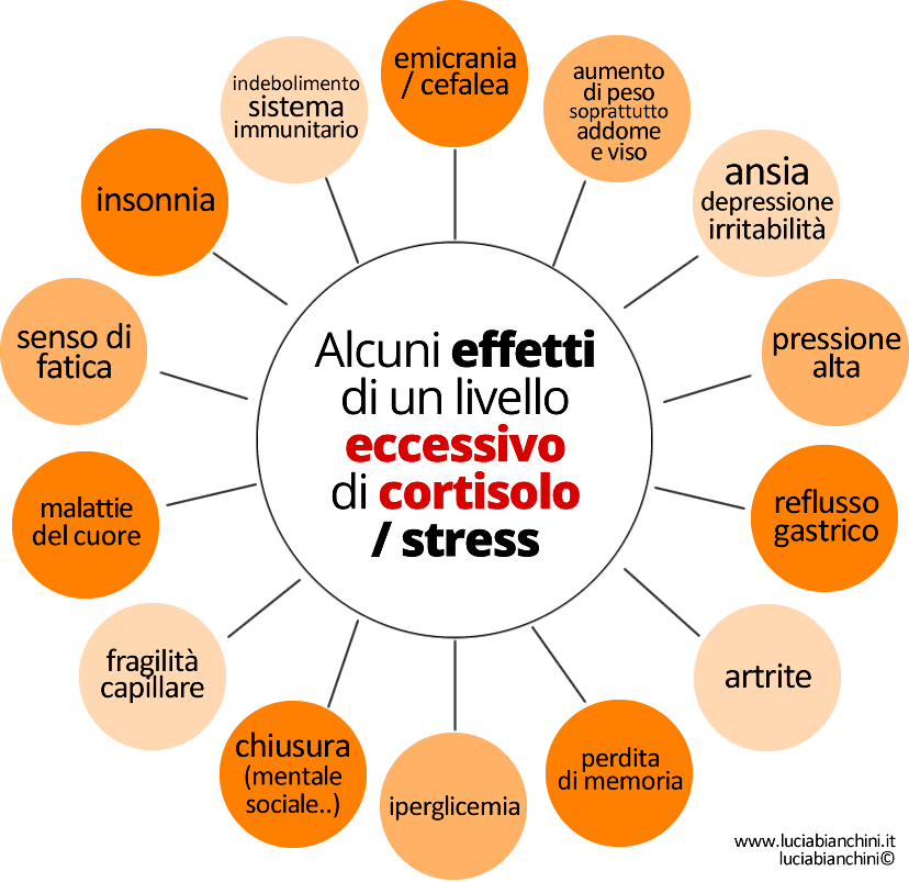 Cortisolo e Stress